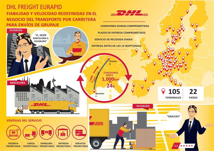 Infografía DHL Eurapid