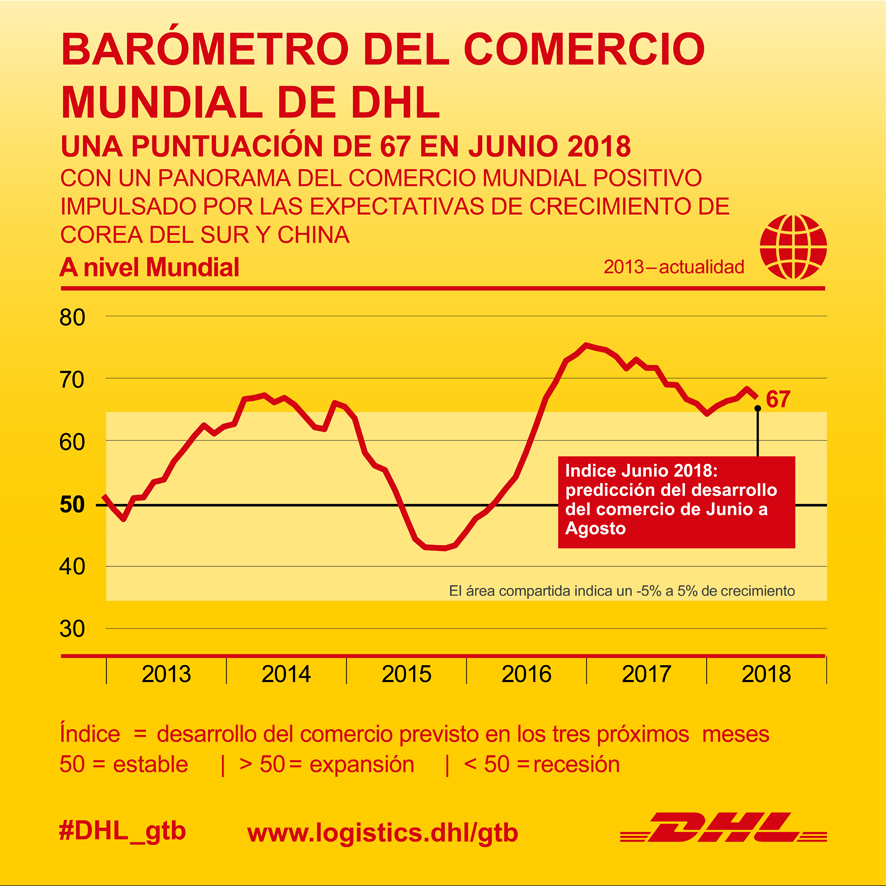 Barómetro del comercio mundial de DHL