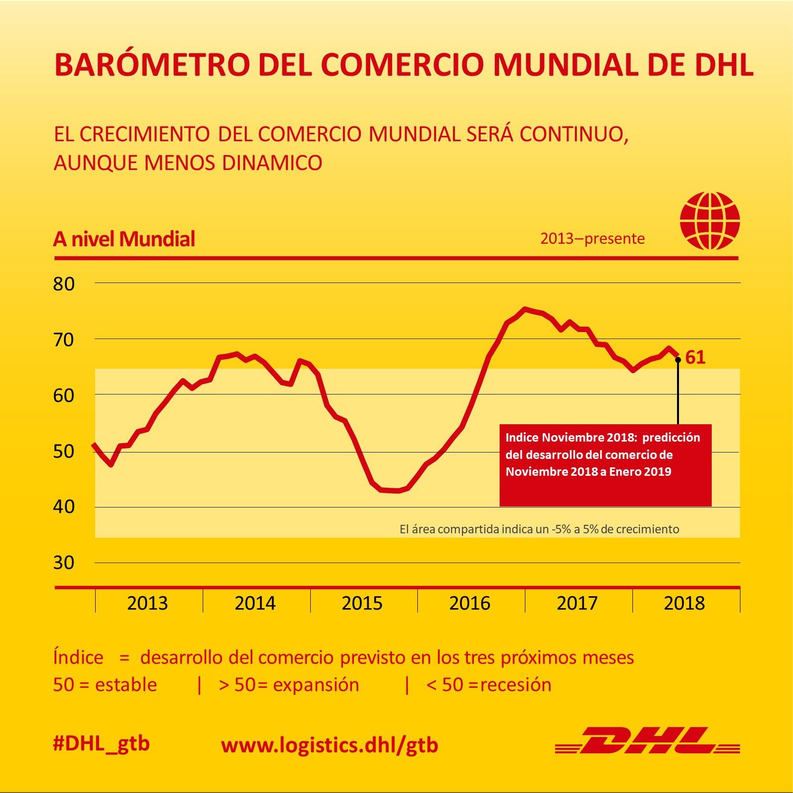 Barómetro del Comercio Mundial DHL