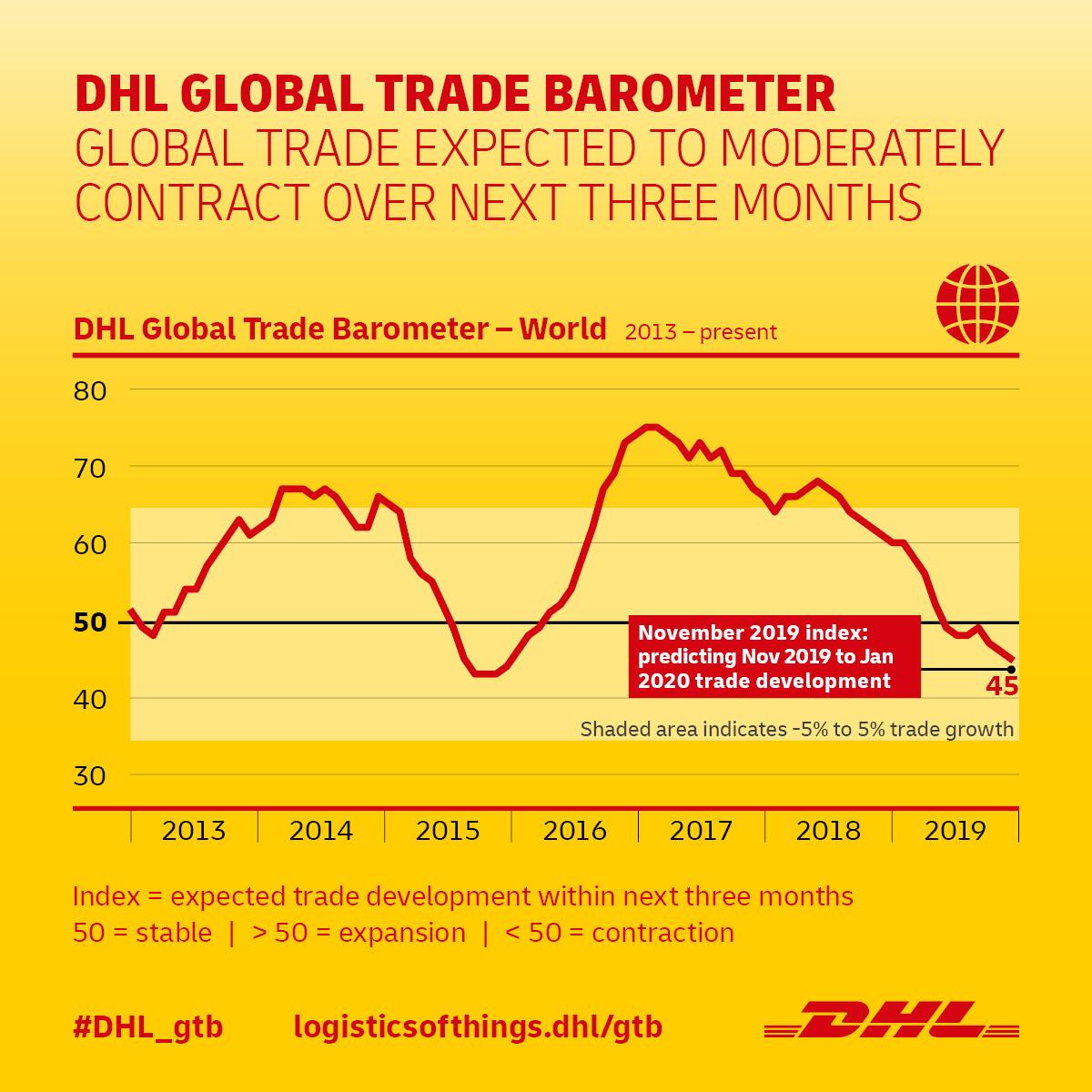 Infografía Barómetro del comercio mundial DHL